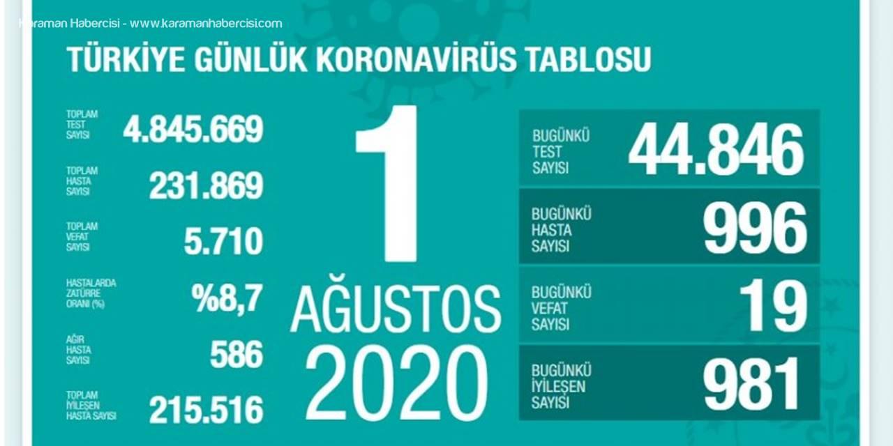 Türkiye'de Kovid-19'dan Mücadelede Son Durum