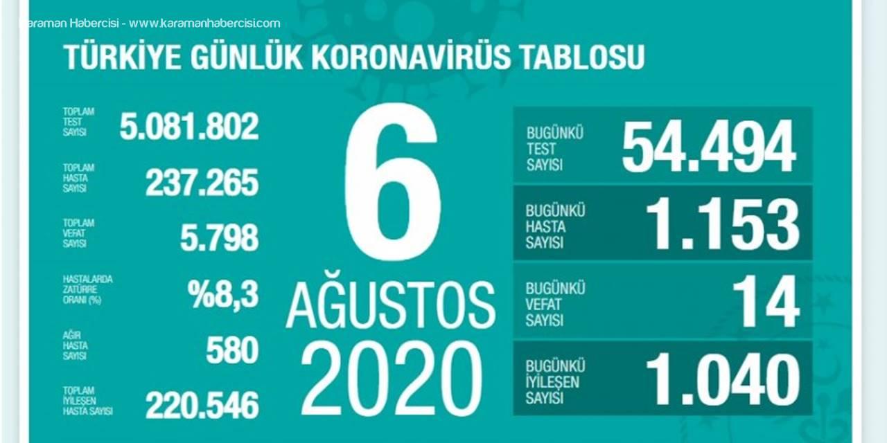 Türkiye'de Kovid-19'dan 220 Bin 546 Kişi İyileşti