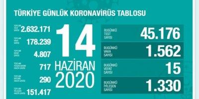 Türkiye'de Kovid-19'dan iyileşen hasta sayısı 151 bin 417'ye yükseldi